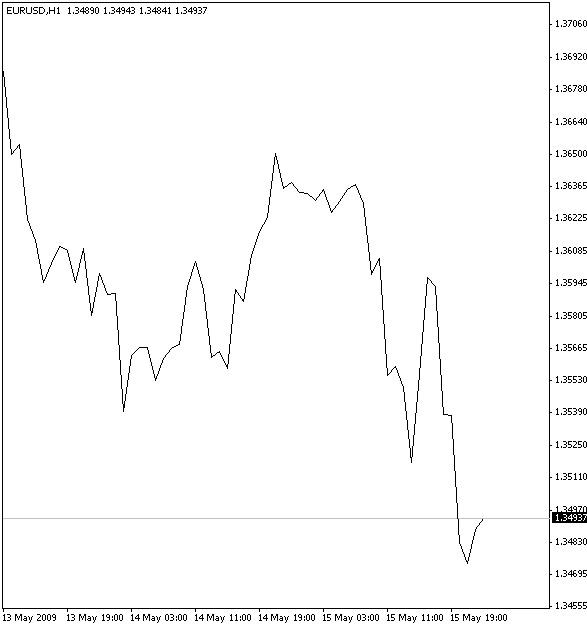 графический анализ: линейные графики