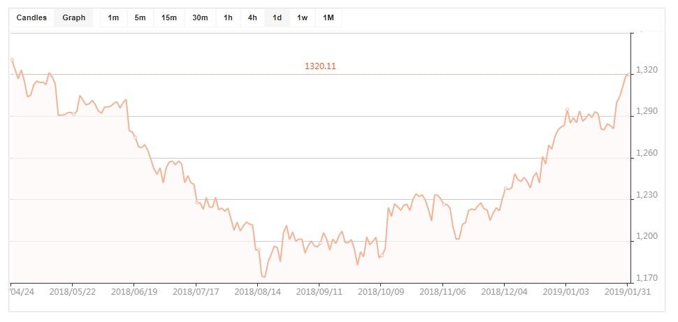 стоимость золота принципы работы с активом