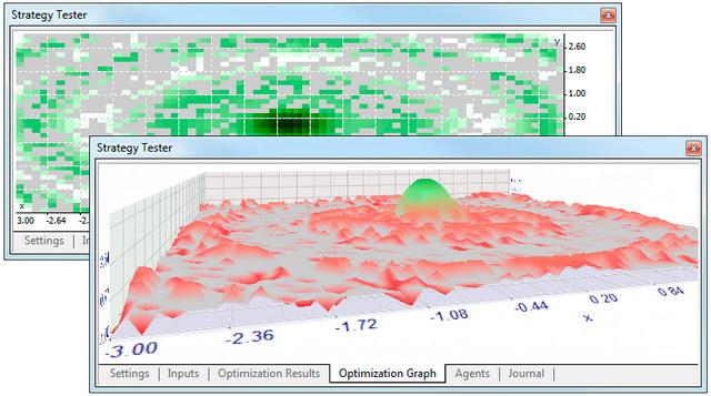 Результаты оптимизации на MT5 тестера стратегий демонстрируются в виде графики, режимов 2D и 3D.