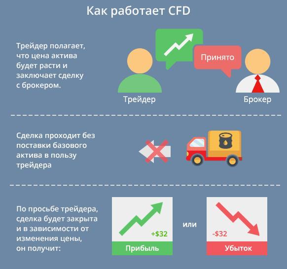 особенности работы с cfd