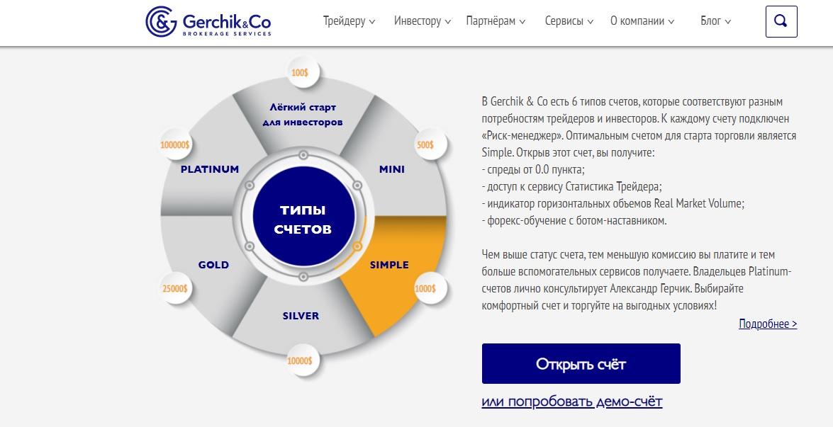 обзор счетов gerchik & co